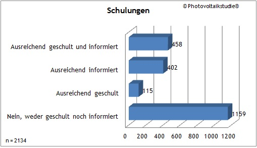 Photovoltaikstudie - Feuerwehrstudie - Schulungen